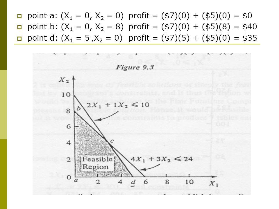 point a: (X1 = 0, X2 = 0) profit = ($7)(0) + ($5)(0) = $0