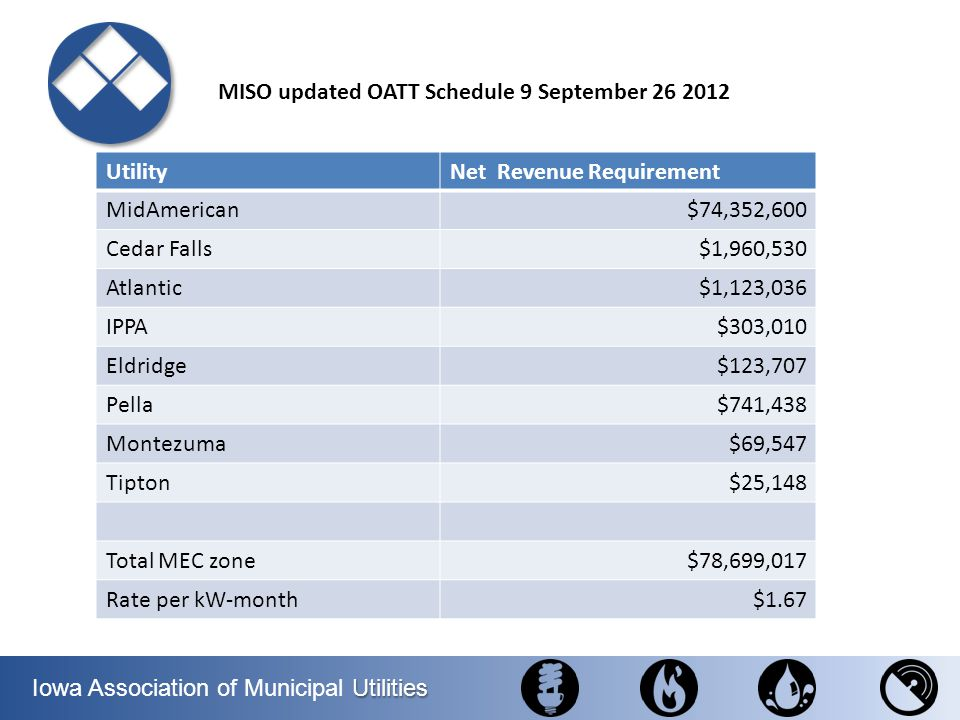 MISO updated OATT Schedule 9 September 26 2012