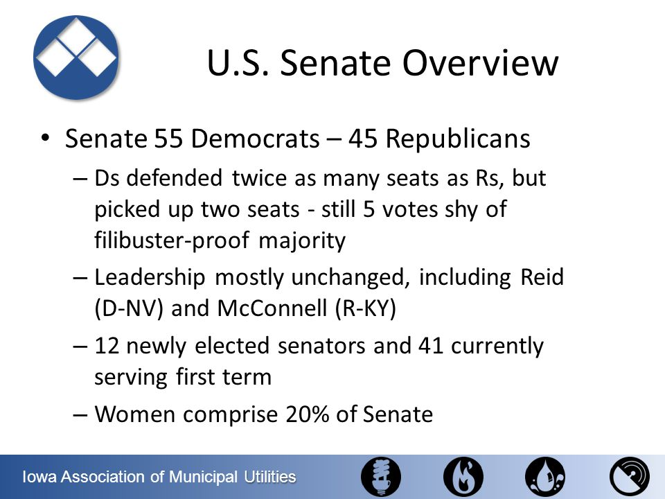 U.S. Senate Overview Senate 55 Democrats – 45 Republicans