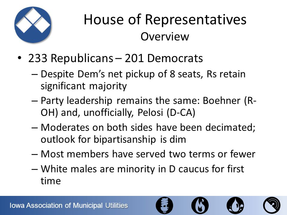 House of Representatives Overview