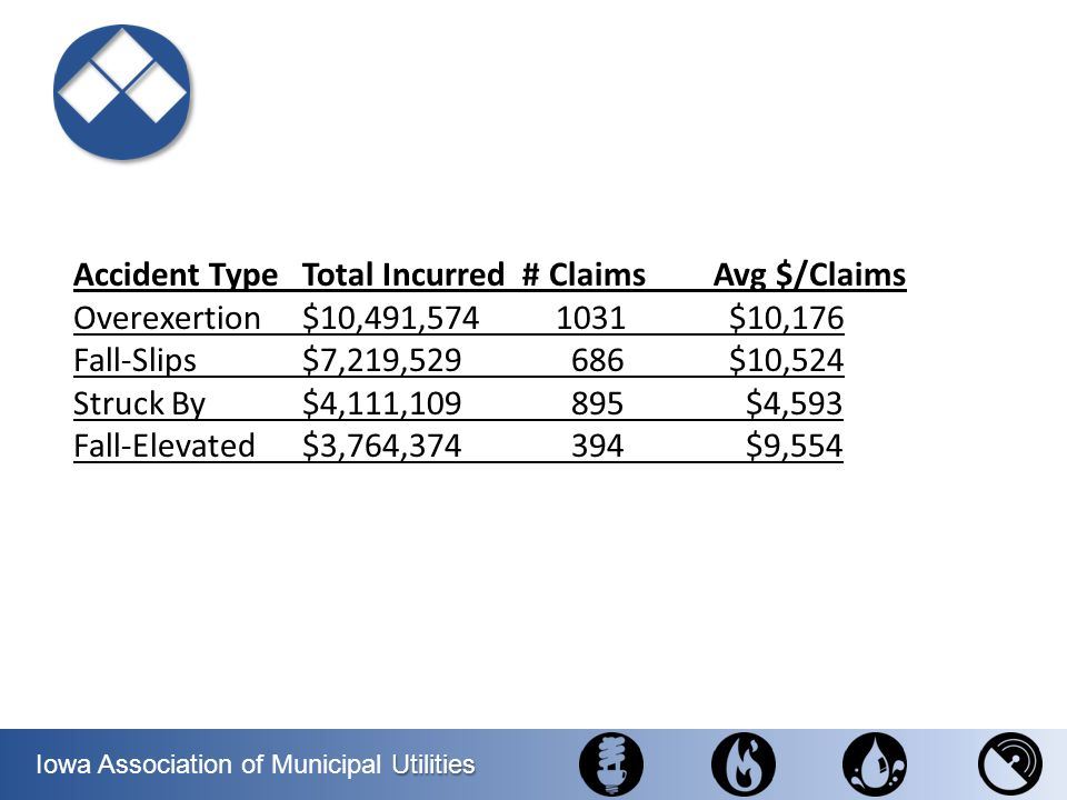 Accident Type Total Incurred # Claims Avg $/Claims