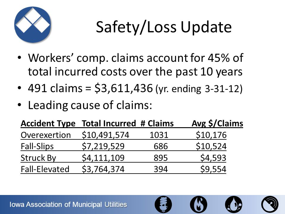 Safety/Loss Update Workers' comp. claims account for 45% of total incurred costs over the past 10 years.