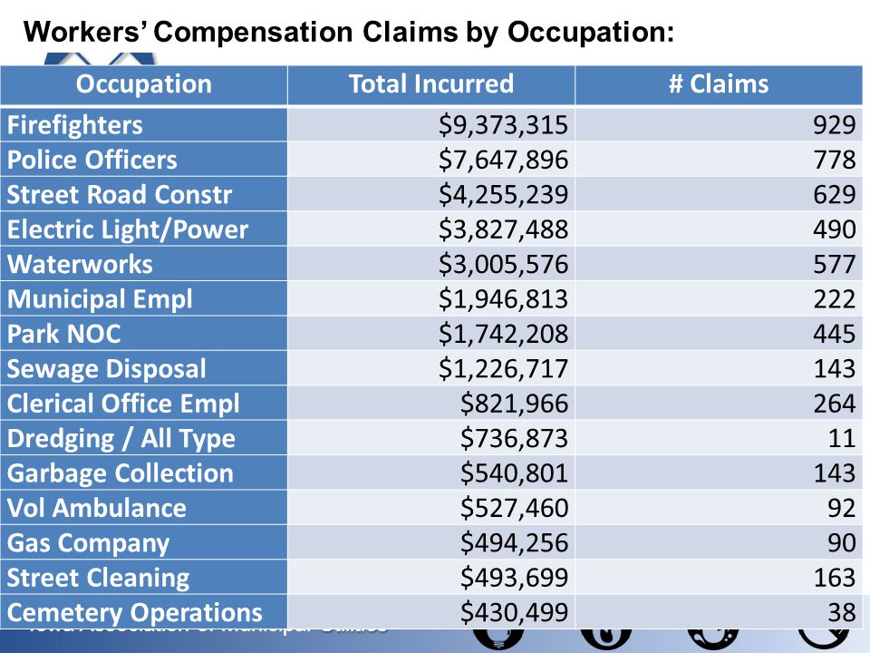 Workers' Compensation Claims by Occupation: