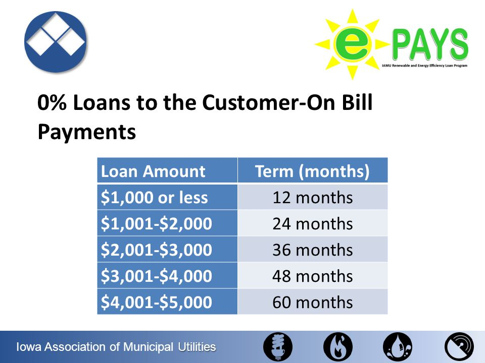 0% Loans to the Customer-On Bill Payments