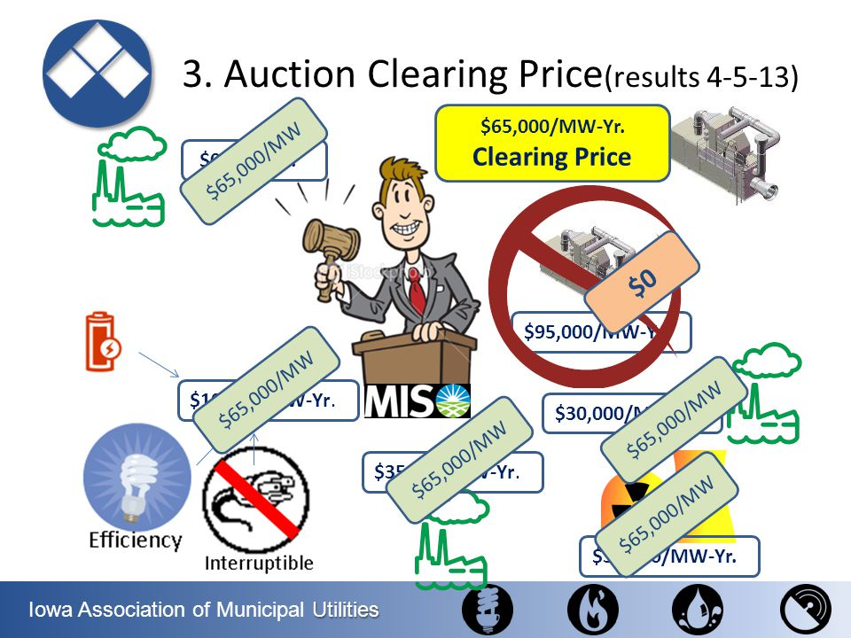 3. Auction Clearing Price(results 4-5-13)