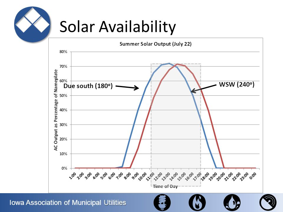 Solar Availability Due south (180o) WSW (240o)