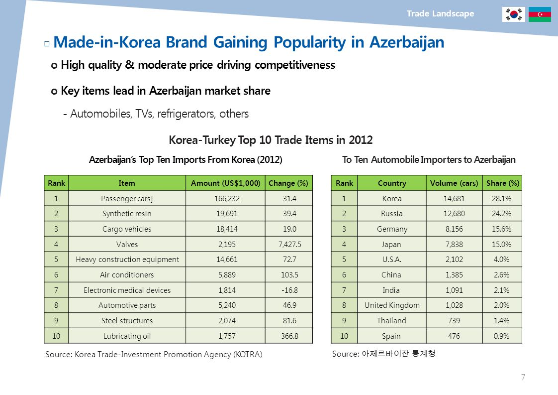 □ Made-in-Korea Brand Gaining Popularity in Azerbaijan