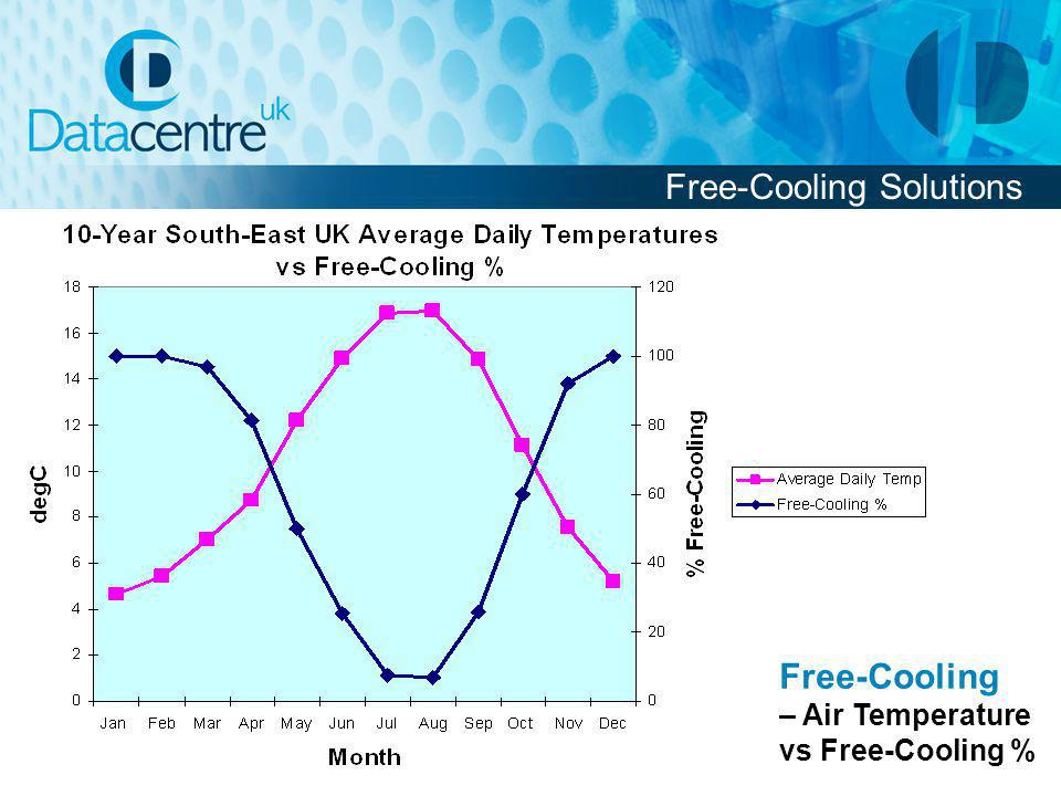 Free-Cooling Solutions