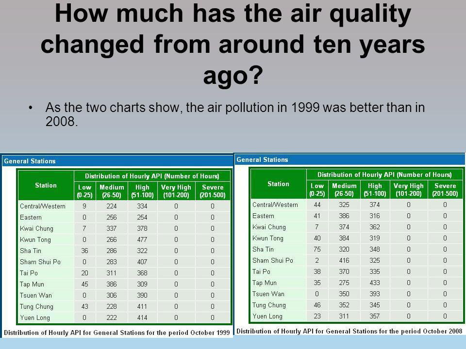 How much has the air quality changed from around ten years ago