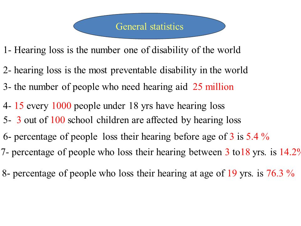 General statistics 1- Hearing loss is the number one of disability of the world. 2- hearing loss is the most preventable disability in the world.