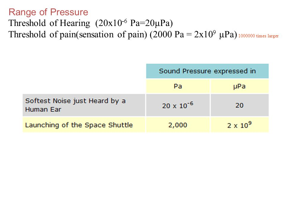 Range of Pressure Threshold of Hearing (20x10-6 Pa=20µPa) Threshold of pain(sensation of pain) (2000 Pa = 2x109 µPa) 1000000 times larger.