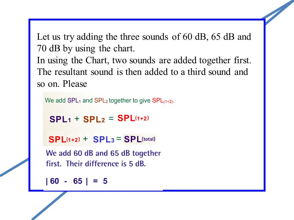 Let us try adding the three sounds of 60 dB, 65 dB and 70 dB by using the chart.