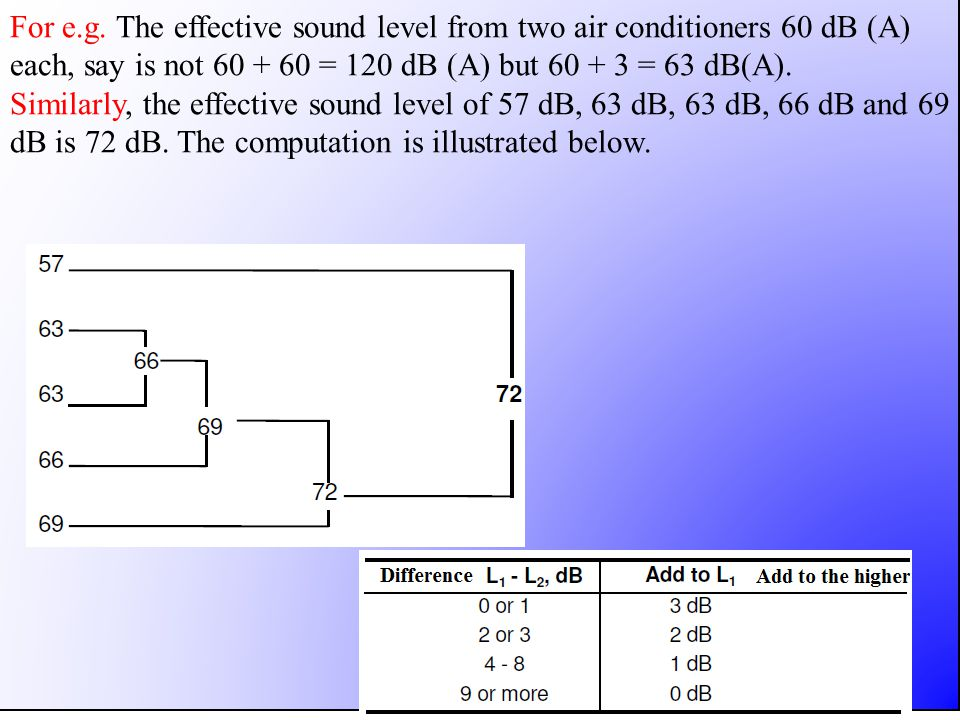 For e.g. The effective sound level from two air conditioners 60 dB (A) each, say is not 60 + 60 = 120 dB (A) but 60 + 3 = 63 dB(A).