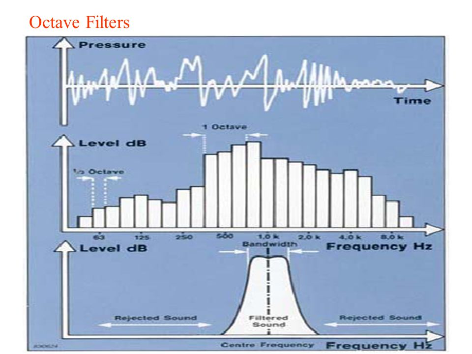 Octave Filters