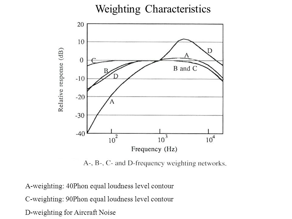 Weighting Characteristics
