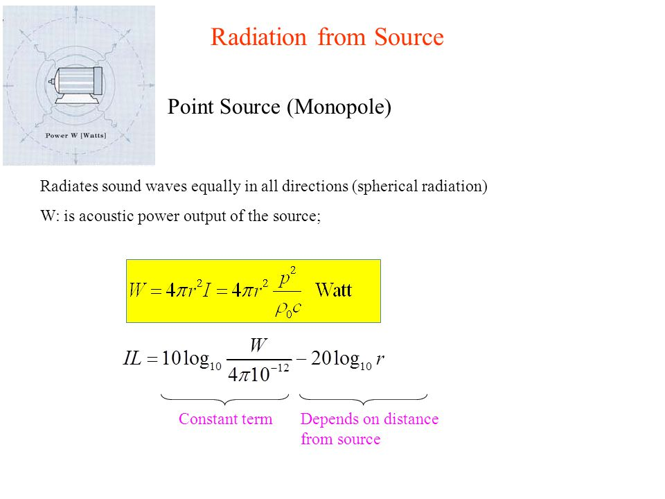 Radiation from Source Point Source (Monopole)