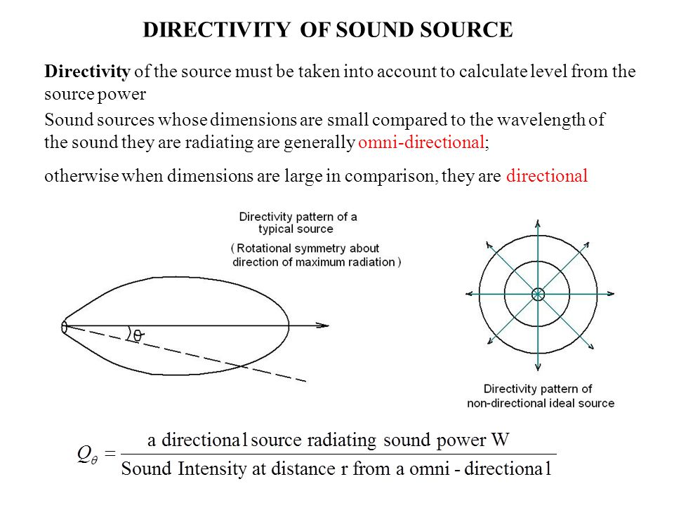 DIRECTIVITY OF SOUND SOURCE