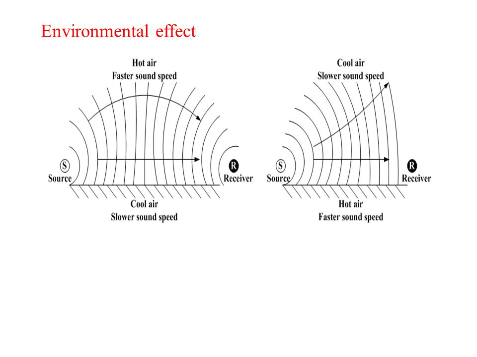 Environmental effect