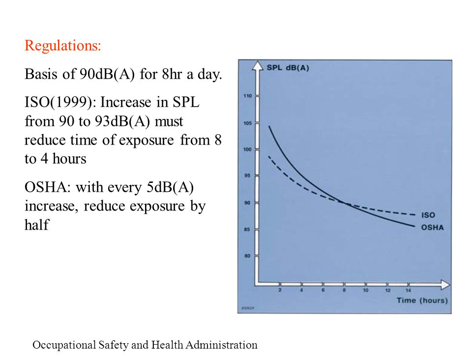 Basis of 90dB(A) for 8hr a day.