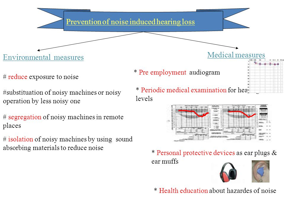 Prevention of noise induced hearing loss