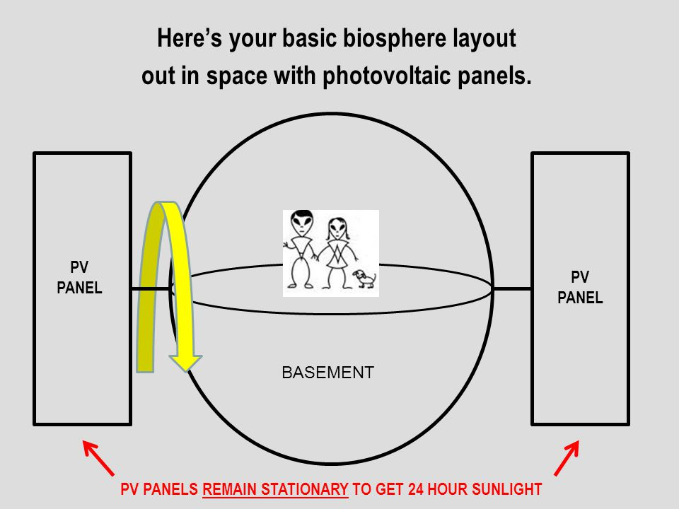 Here's your basic biosphere layout
