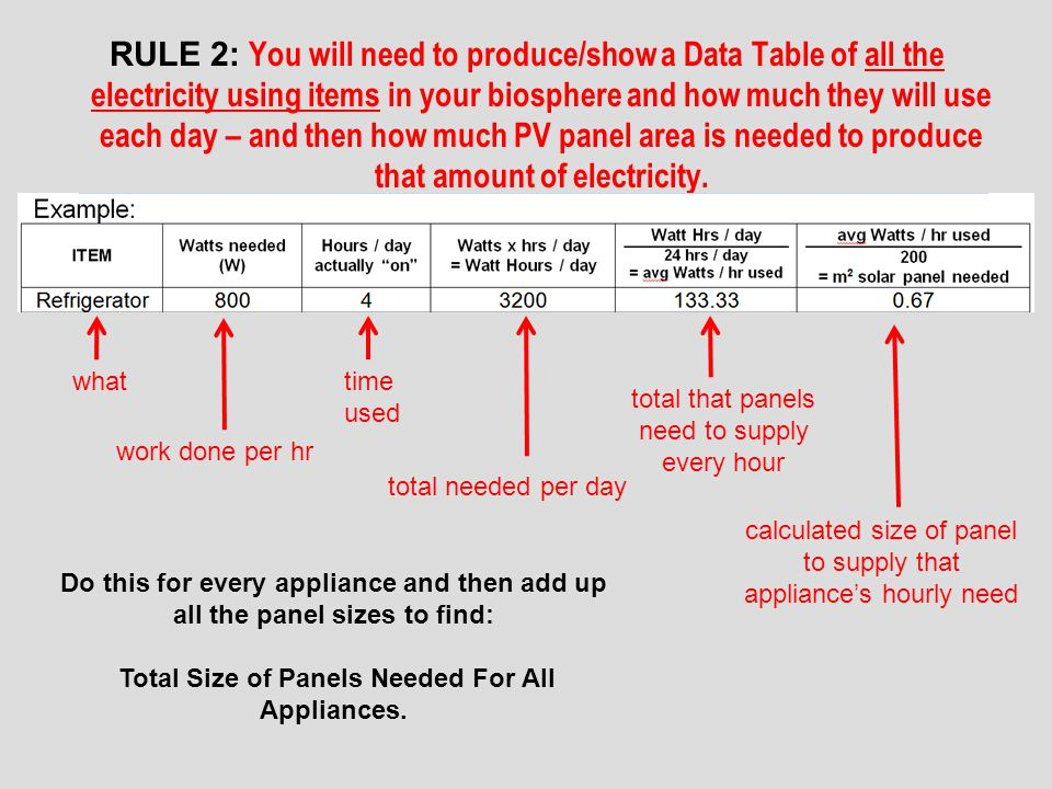 Total Size of Panels Needed For All Appliances.