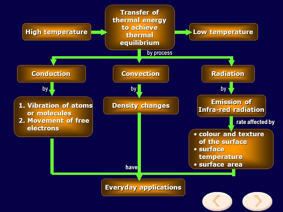 Transfer of thermal energy to achieve thermal equilibrium