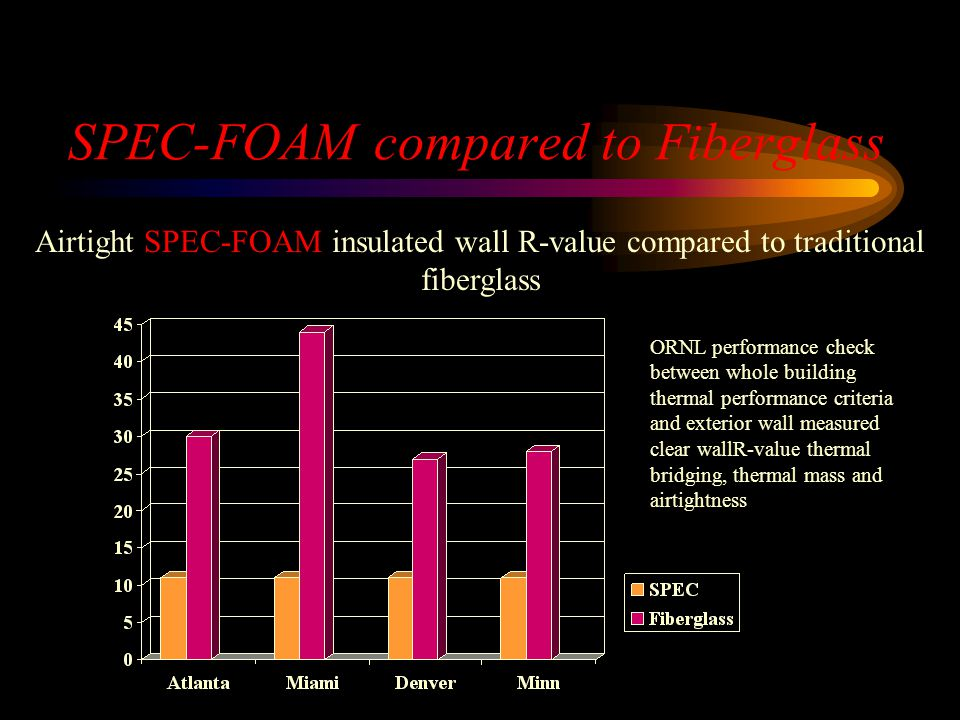 SPEC-FOAM compared to Fiberglass