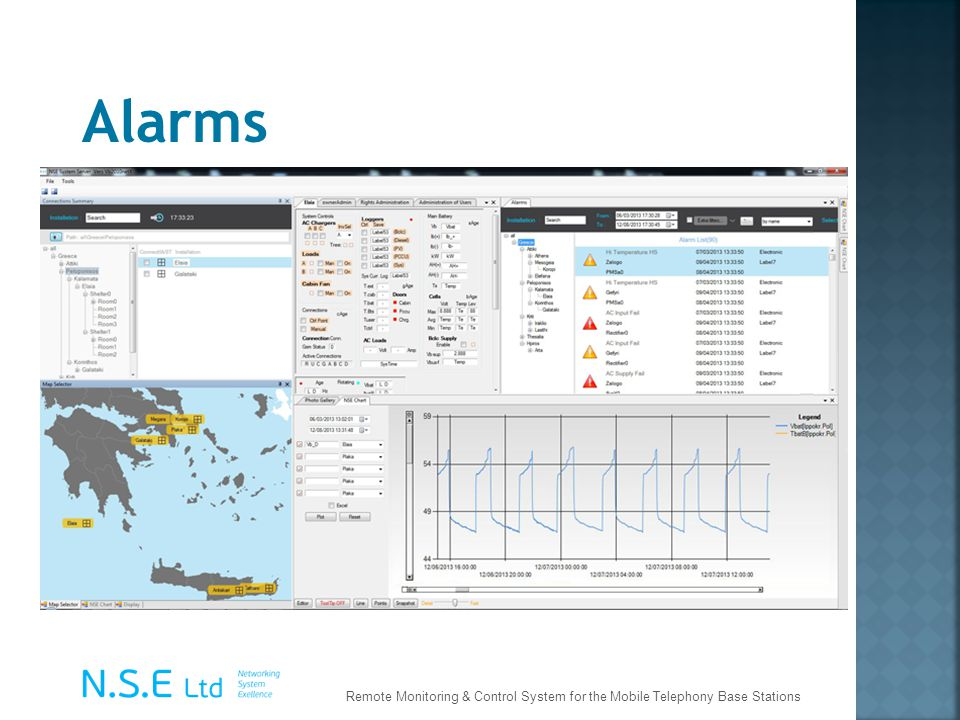 Alarms Remote Monitoring & Control System for the Mobile Telephony Base Stations