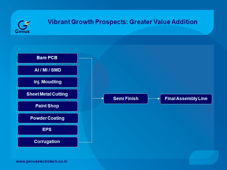 Vibrant Growth Prospects: Greater Value Addition