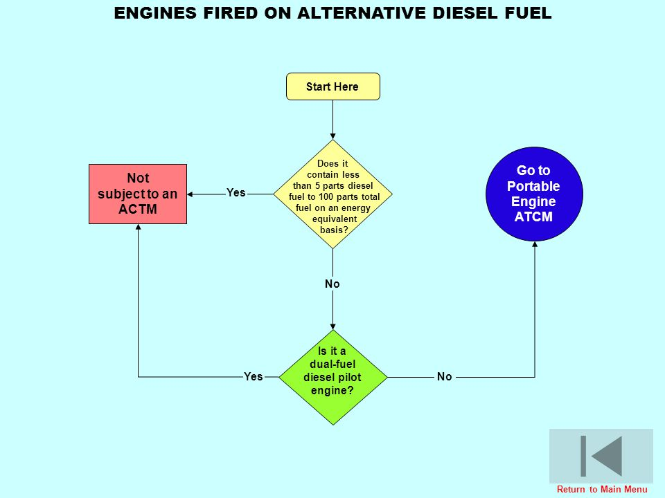 Go to Portable Engine ATCM Is it a dual-fuel diesel pilot engine