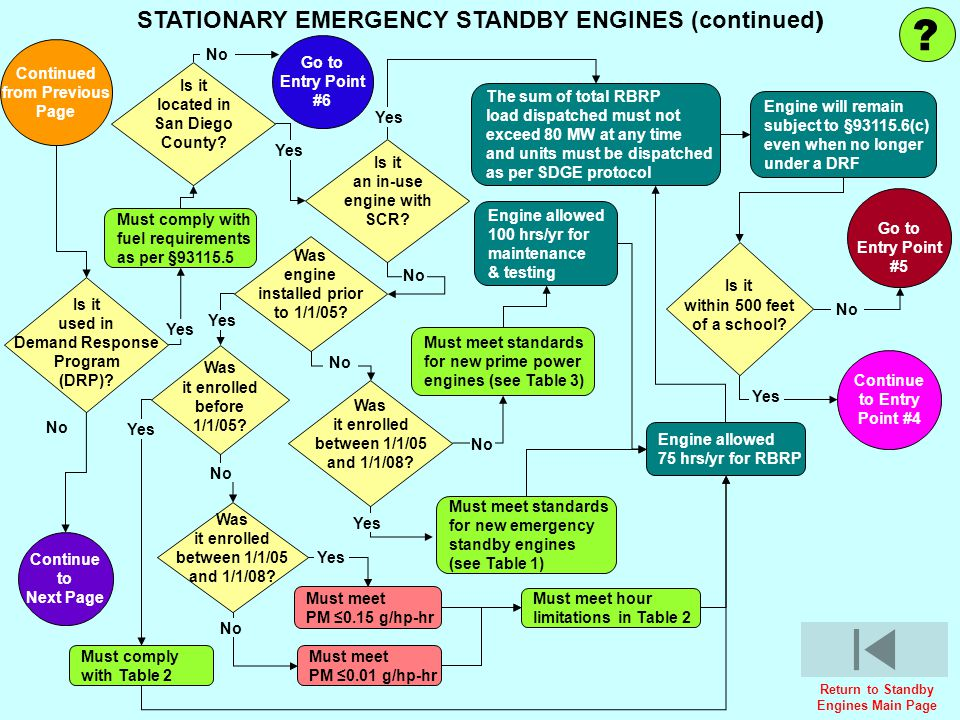 STATIONARY EMERGENCY STANDBY ENGINES (continued)