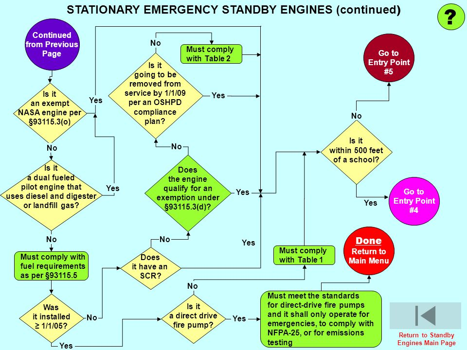 STATIONARY EMERGENCY STANDBY ENGINES (continued) Done