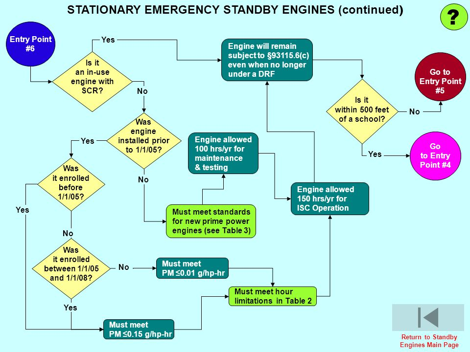 STATIONARY EMERGENCY STANDBY ENGINES (continued) Entry Point #6 Yes