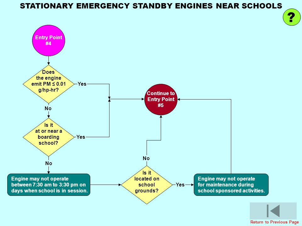 STATIONARY EMERGENCY STANDBY ENGINES NEAR SCHOOLS Entry Point #4