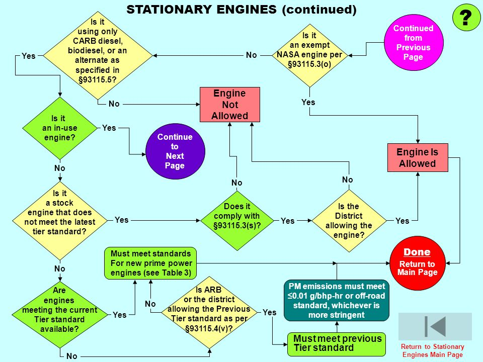 STATIONARY ENGINES (continued) Engine Not Allowed Engine Is Allowed