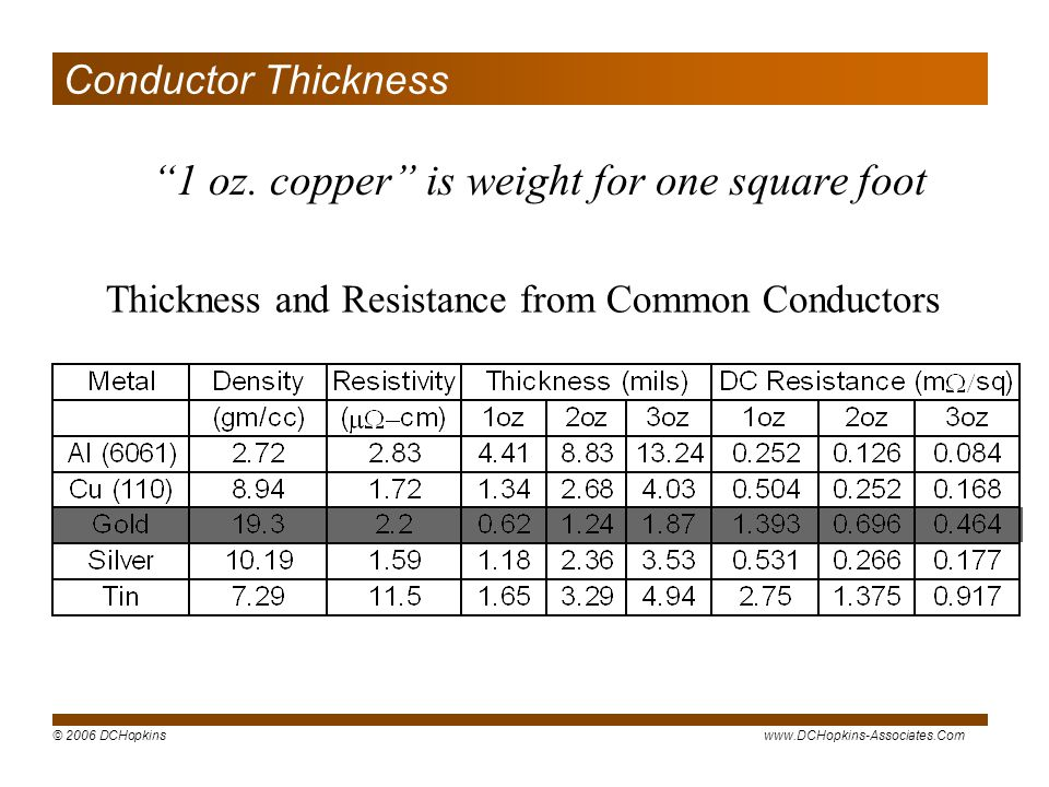 1 oz. copper is weight for one square foot