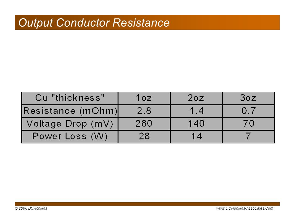 Output Conductor Resistance