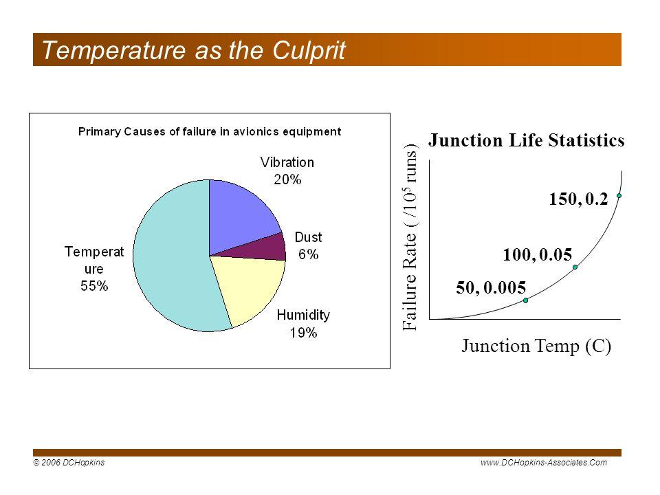 Temperature as the Culprit
