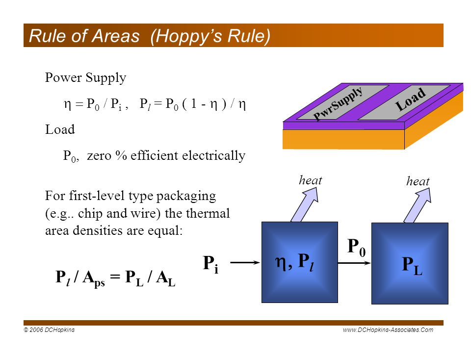 Rule of Areas (Hoppy's Rule)
