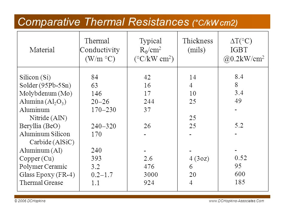 Comparative Thermal Resistances (°C/kW cm2)
