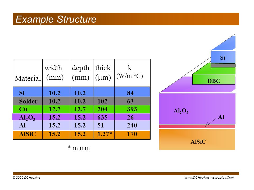 Example Structure width (mm) depth (mm) thick (mm) Material k (W/m °C)