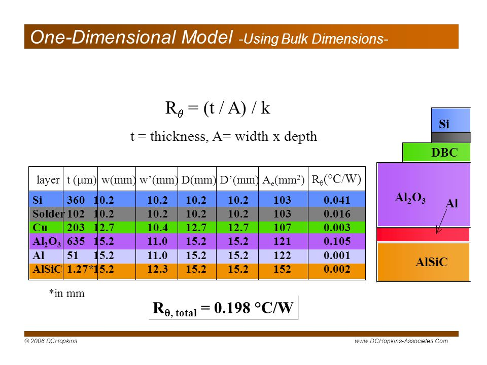 One-Dimensional Model -Using Bulk Dimensions-