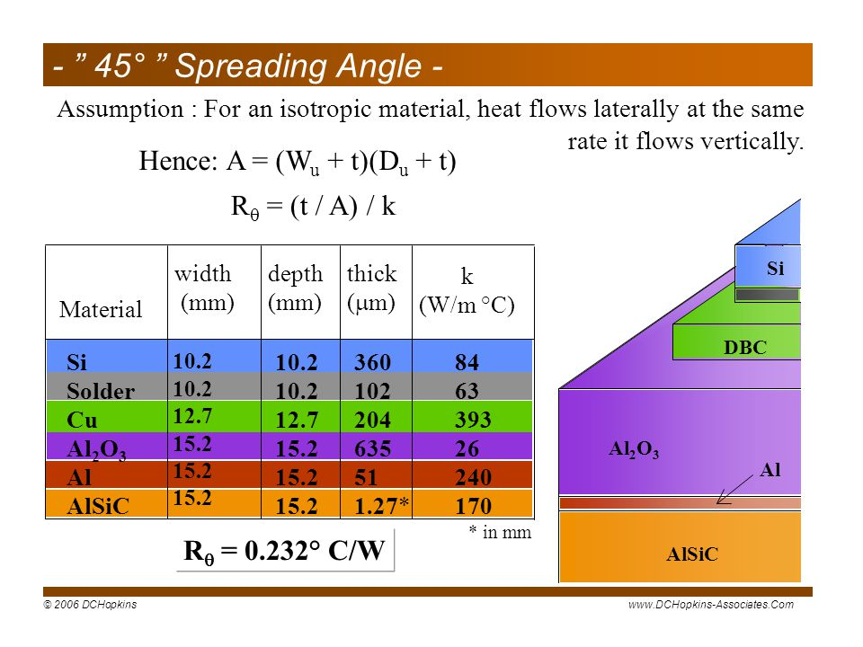 - 45° Spreading Angle - Hence: A = (Wu + t)(Du + t)