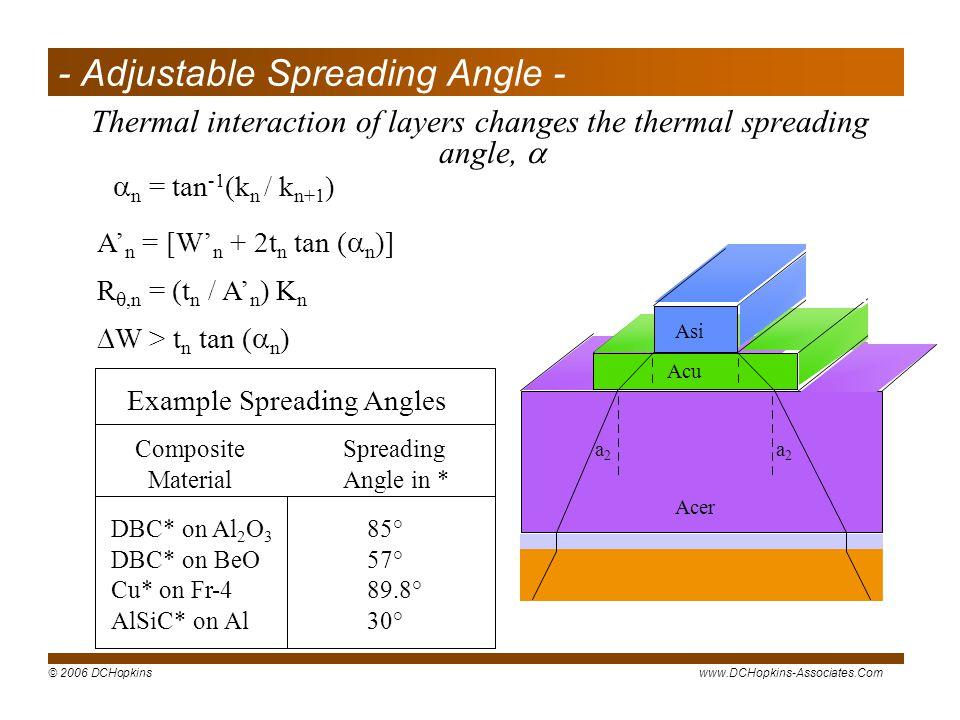 - Adjustable Spreading Angle -