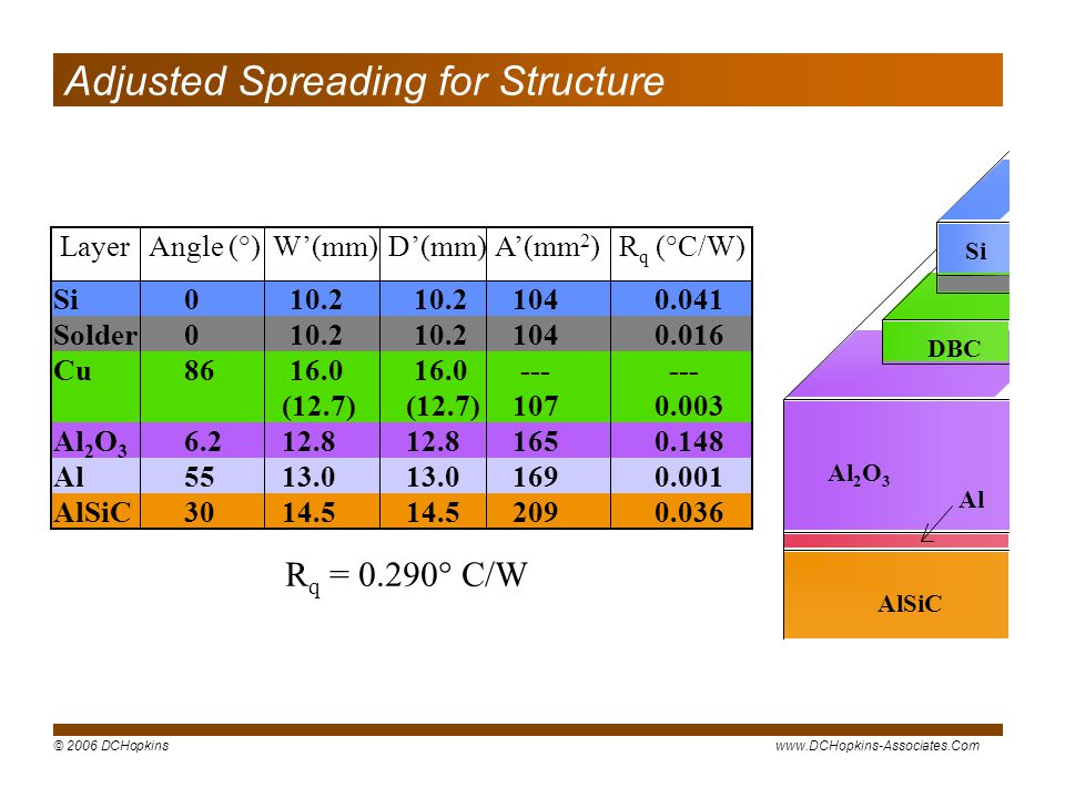 Adjusted Spreading for Structure