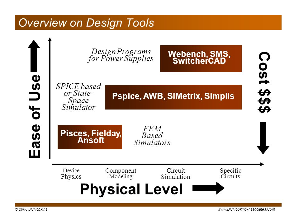 Overview on Design Tools