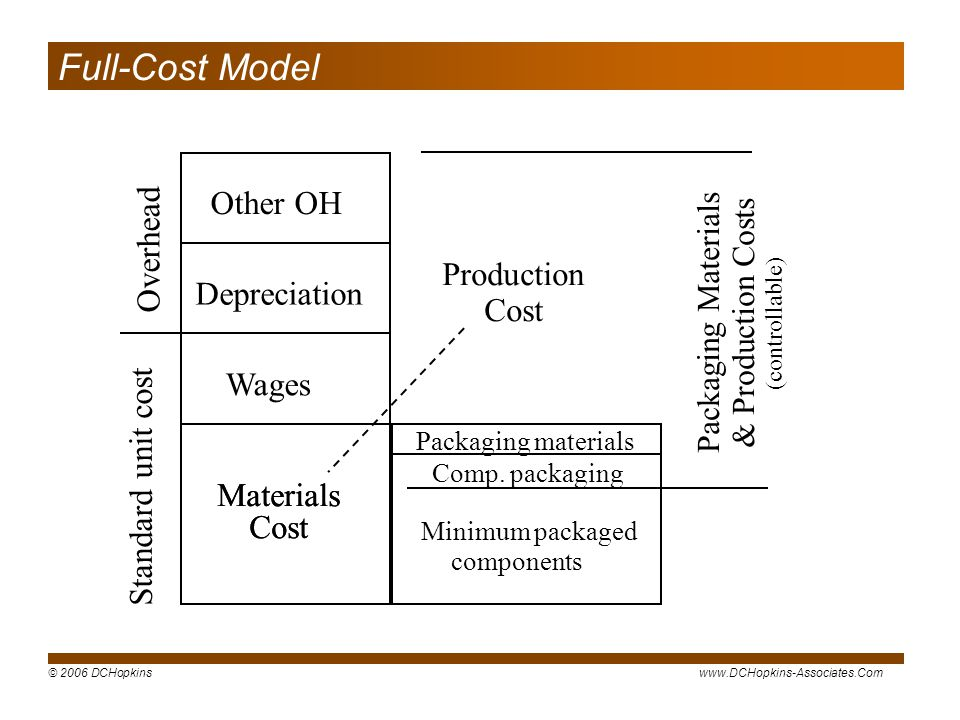 Full-Cost Model Other OH Overhead Production Cost Depreciation Wages