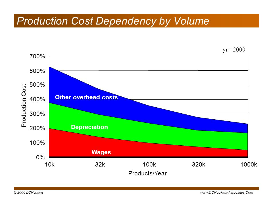 Production Cost Dependency by Volume