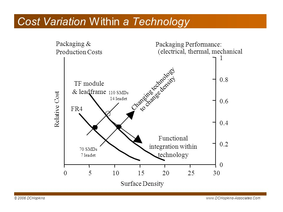Cost Variation Within a Technology